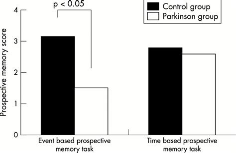 Event Based And Time Based Prospective Memory In Parkinson's Disease  Journal Of Neurology
