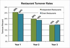 The truth about restaurant failure rates | Randy White
