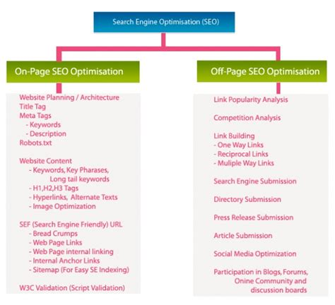 Search Engine Optimisation Guide by What Is Seo Why How Does It Works Topone Blogging
