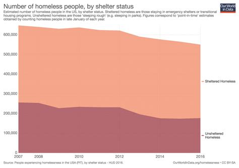 Homelessness - Our World in Data
