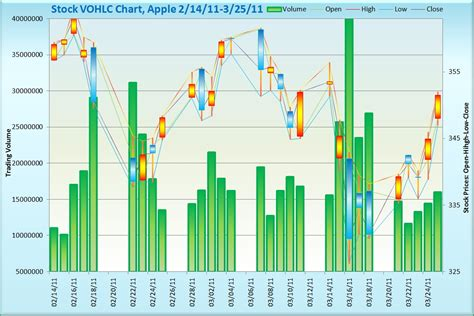 microsoft stock charts trend analysis see it 1st data visualization