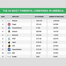 50 Most Powerful Companies In America  Business Insider