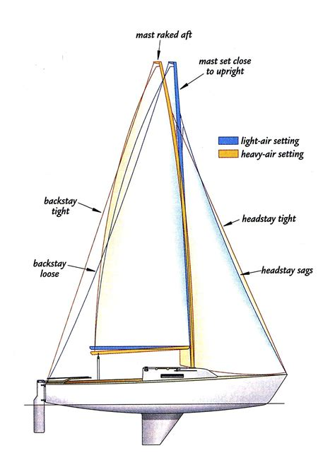 Catamaran Cat Meaning by Mast Rake And Rig Tuning