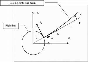 Rotating Cantilever Beam