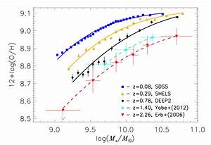 Tracking The Chemical Evolution Of Galaxies Over The Last
