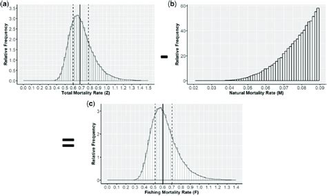 mortality grouper stochastic rates generation fishing