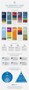 Infographic: The Most Popular Tools and Services Among ...