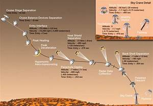 Where to watch and follow Curiosity rover landing on Mars ...