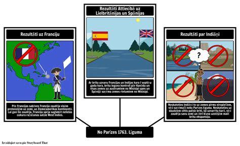 Rezultāti The Parīzes Līguma Montāžas pēc lv-examples