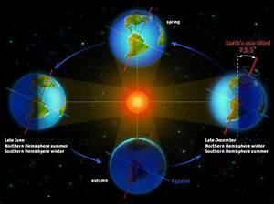 Shape of Earth's Orbit around the Sun with Tilt of the ...