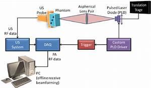 Block Diagram Of Experimental Setup  Ultrasound  Us  Data