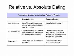 2 examples of both relative and absolute dating.3 examples ...
