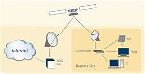 How Does Satellite Internet Work