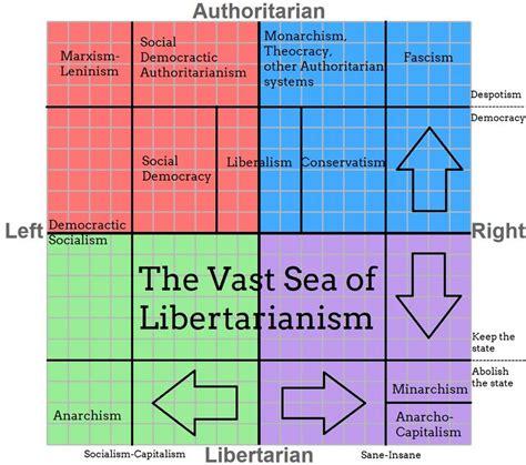 fall   political compass netphoria