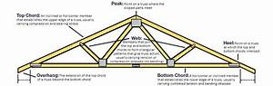 Roof Trusses Concerns About Roof Trusses And Solar Panels