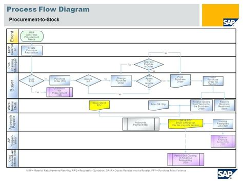 Flow Chart Template Xls by Process Flow Diagram Template Xls Wiring Diagram With