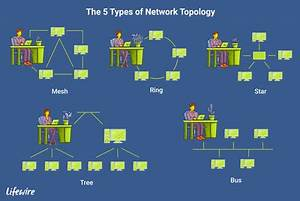 Topology Diagrams For Computer Networks