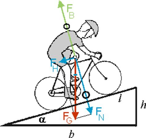 anstiege und abfahrten beim fahrradfahren leifi physik