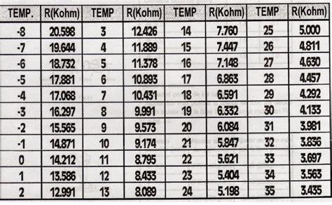 solucionado tabla de sensores que aplique a nevera samsung modelo rt43bnsl yoreparo