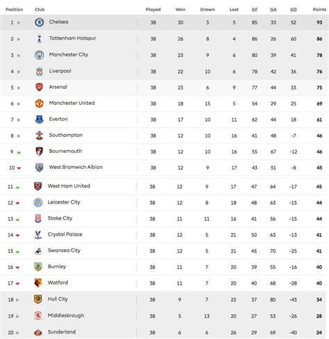 english premier league table standings premier league table 2017 2018 english league standings