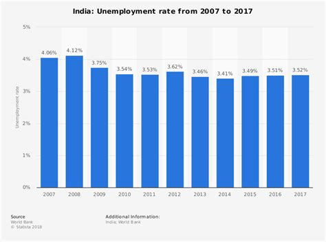 India - Unemployment rate 2014