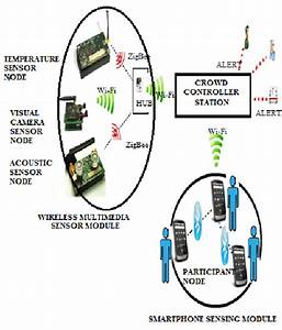 Wireless Sensor Network Architecture For Crowd Disaster