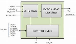 Qam Modulator - Dvb-c J 83 Annex A  C Modulator