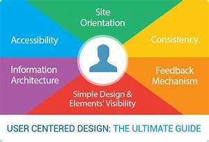 User Centered Design  The Ultimate Guide