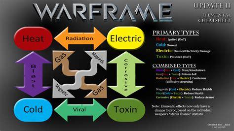 Thoughts On Warframe Damage 2.0