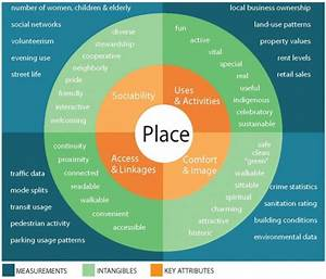 What Is Placemaking