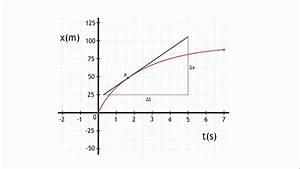 Raaklijn In X T-diagram