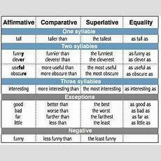 Comparison Of Adjectives In English  Esl Buzz