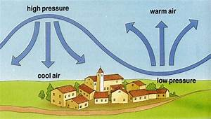 What Is Air Pressure  - Solids Liquids And Gases For Kids