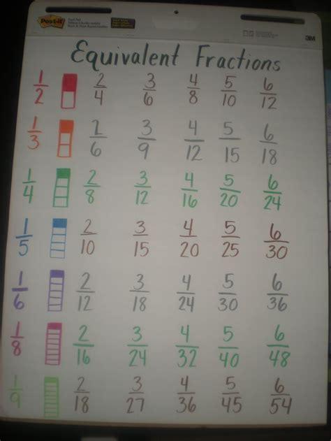 Best 25+ Equivalent Fractions Ideas On Pinterest  Equivalent Fractions Chart, Fractions And 4th