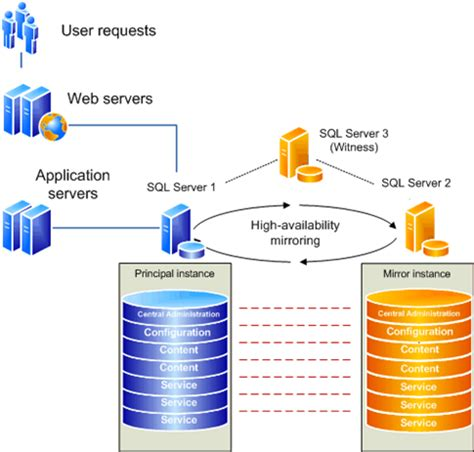 Sql Server Resume Log Shipping by Sql Server High Availability Solutions Overview Techbubbles