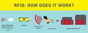 RFID: New Tag Technology Will Elevate Target's Guest ...