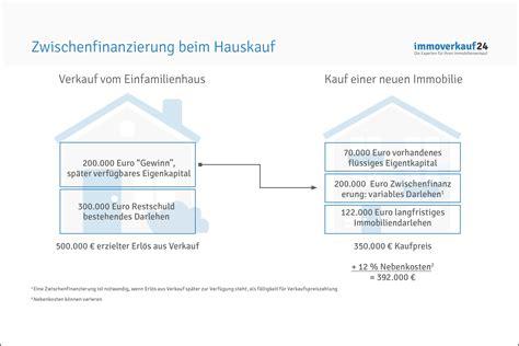 Zwischenfinanzierung Und Vorfinanzierung zwischenfinanzierung bei hauskauf rechner konditionen