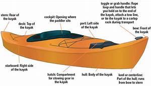 Parts Of A Kayak