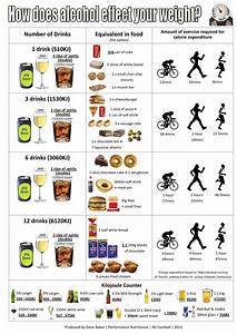 Healthiest Alcohol Chart New Food New You What Alcohol Does To Your Calorie Count