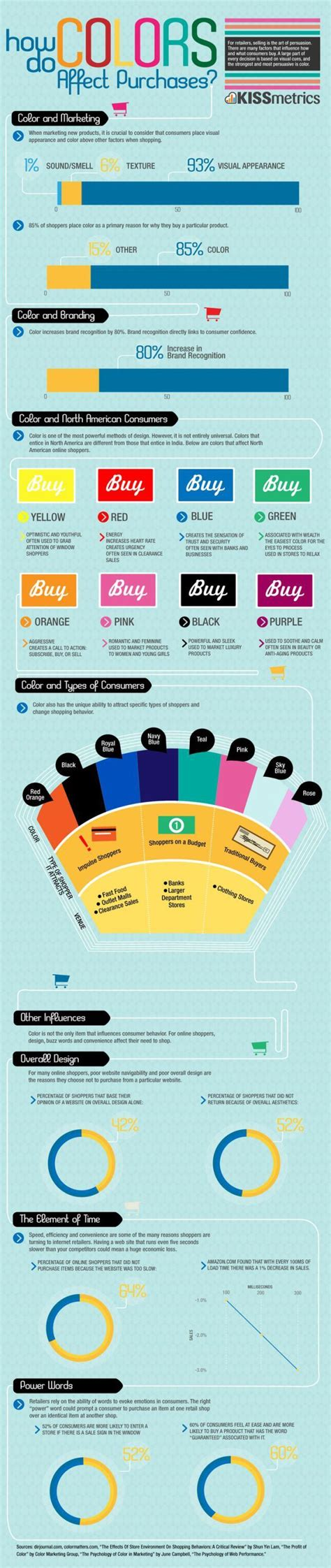 how colors affect you psychology psychology how do colors affect purchases infographic jobloving com your