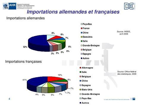 chambre commerce franco allemande ppt les relations économiques franco allemandes chambre
