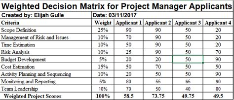 decision making methodology template task 2 weighted decision matrix for project manager