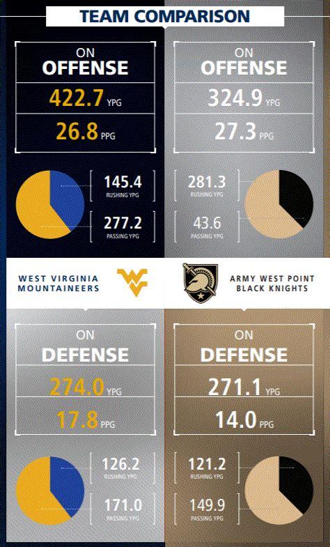 CSJ 2020 AutoZone Liberty Bowl Preview: Army vs. West ...