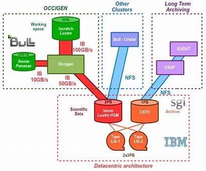 Infrastructure Architecture Data Lustre Schema Cines Nfs