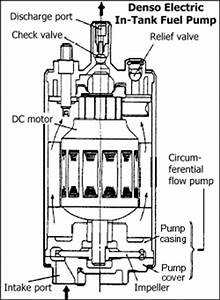 stealth 316 fuel pump upgrade guide With in tank electric fuel pump edelbrock performance fuel pumps components
