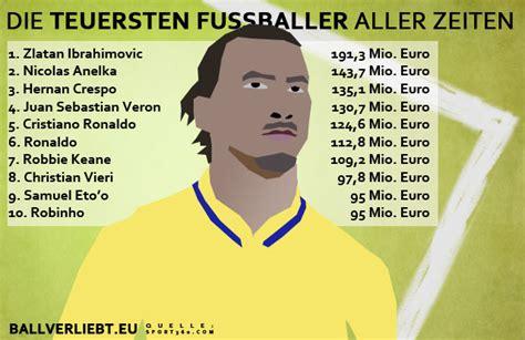 Teuerster Gartenzwerg Der Welt by Die 10 Teuersten Fu 223 Baller Aller Zeiten Ballverliebt