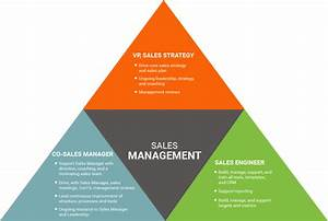 Develop your sales manager focus for Sales management tools templates