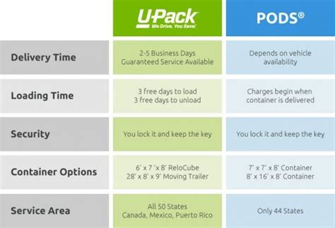 u pack pods 174 portable storage container comparison
