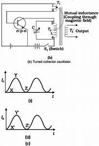 With Principle And Block Diagram Explain Working Of An Lc