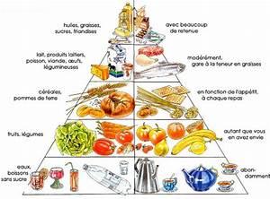 Aliment lipide